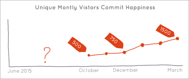 the growth of Commit Happiness visitors